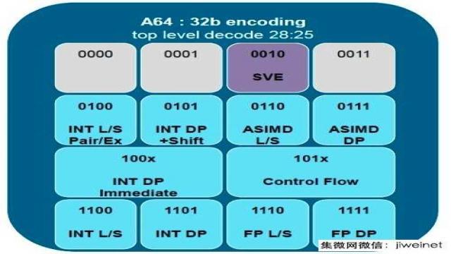 ARM准备在超级电脑应用领域大展身手2