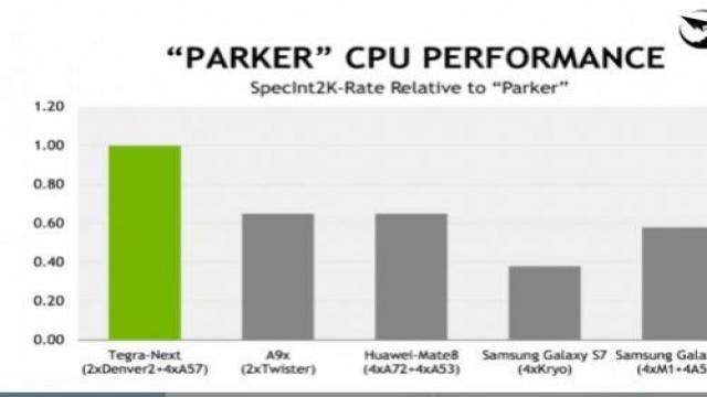 英伟达公布Tegra Parker处理器 性能爆表