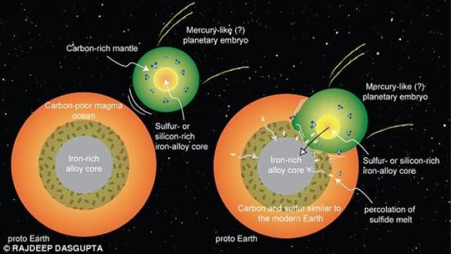 """没有""""胚胎行星""""撞击 地球上就不会有生命诞生2?"""