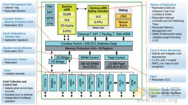 MPC574xP安全特性