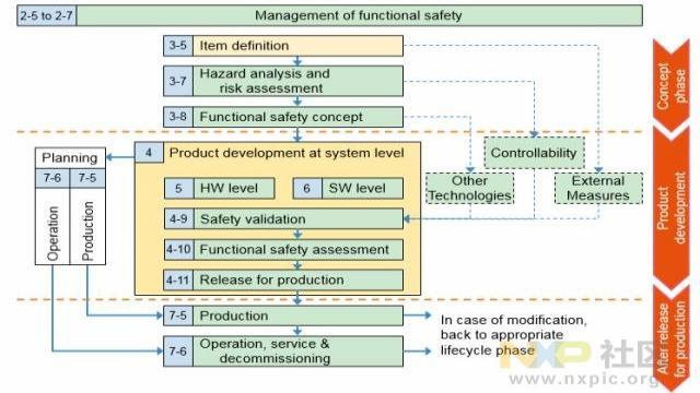 ISO26262 安全生命周期