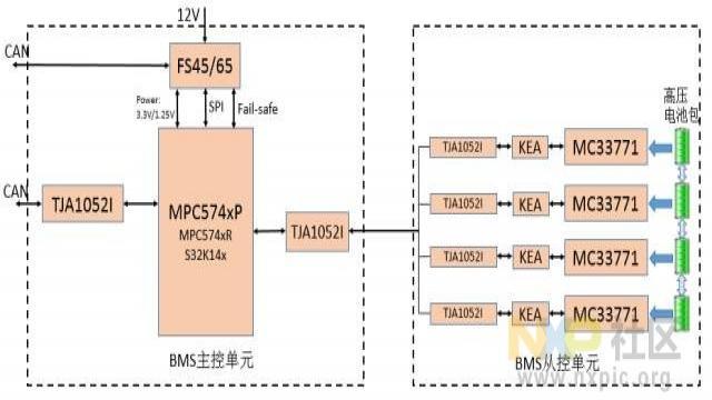 恩智浦BMS CAN网络解决方案