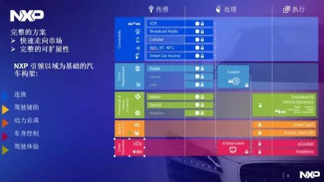 """恩智浦""""汽车电子与智能交通""""战略星盘"""