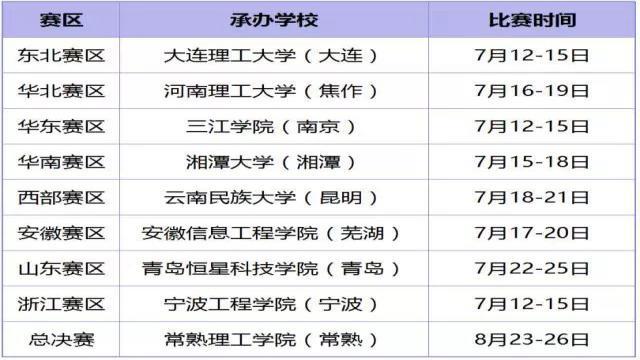 """第十二届全国大学""""恩智浦杯""""智能汽车竞赛02"""