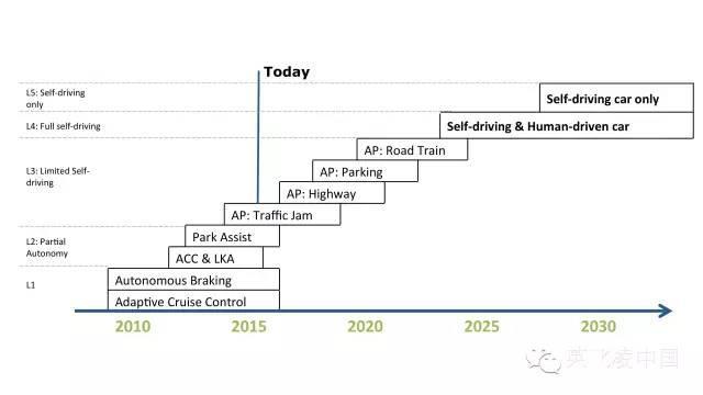 基于自动化程度的自动驾驶等级划分