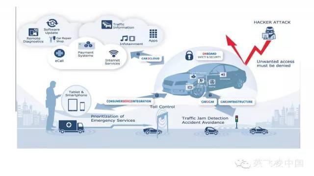 联网汽车需要车载安全和安防特性