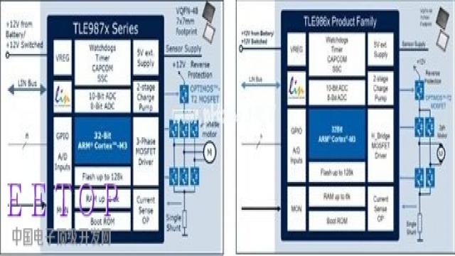 图示2-大联大品佳代理的英飞凌TLE986x、TLE987x驱动和控制解决方案系统框架图
