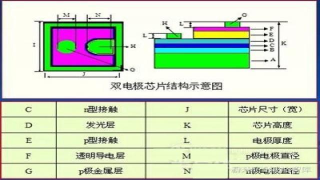 我国的LED照明产业进入了加速发展阶段,应用市场迅速增长,这导致了LED封装产品的巨大市场,催生出了成千上万家LED封装企业,使我国成为国际上LED封装的第一产量大国。但是从业LED这些年,你了解多少LED封装原材料芯片和支架知识呢?     LED的封装工艺有其自己的特点。对LED封装前首先要做的是控制原物料。因为许多场合需要户外使用,环境条件往往比较恶劣,不是长期在高温下工作就是 长期在低温下工作,而且长期受雨水的腐蚀,如LED的信赖度不是很好,很容易出现瞎点现象,所以注意对原物料品质的控制显得尤其重