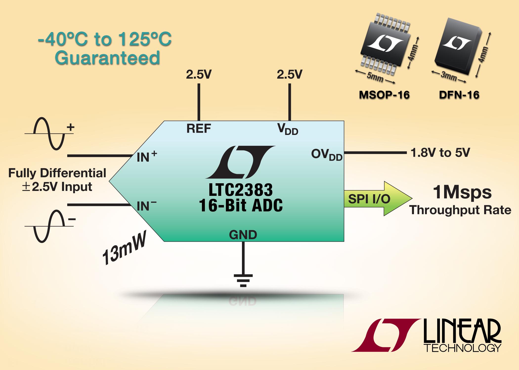 照片说明: 具串行接口的 16 位、1Msps、低功率 SAR ADC