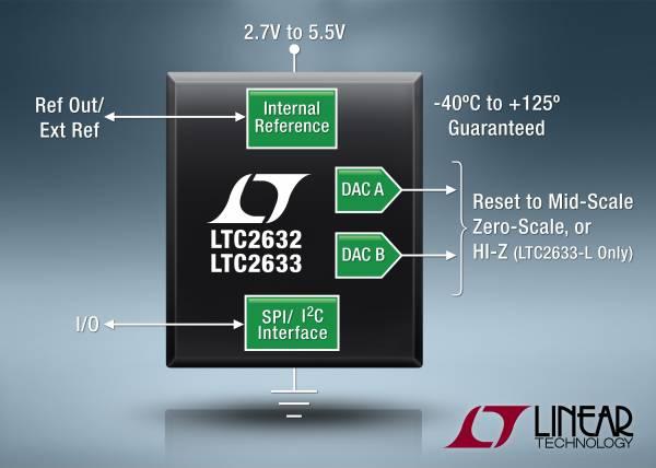 照片说明:具集成式基准的双通道 SPI / I2C DAC
