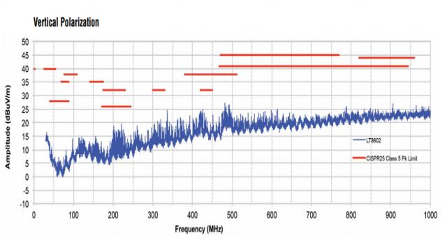 图 2:LT8602 EMI 辐射性能
