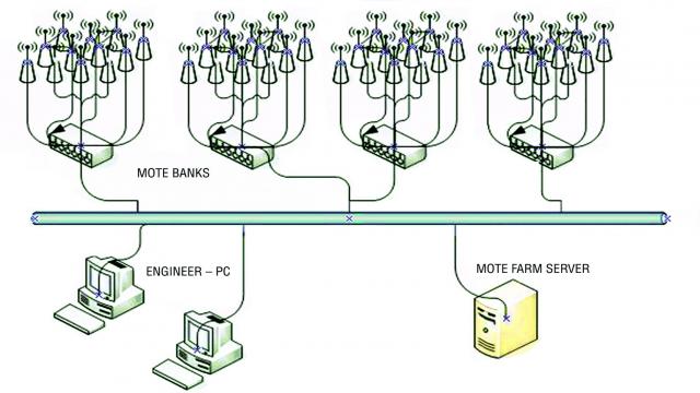 图 2:测试自动化 ― 通过用一个自动化测试夹具给几百个无线节点装备仪表,一项包含几百项测试之测试计划的执行可在几天 (而不是数月) 的时间里完成。