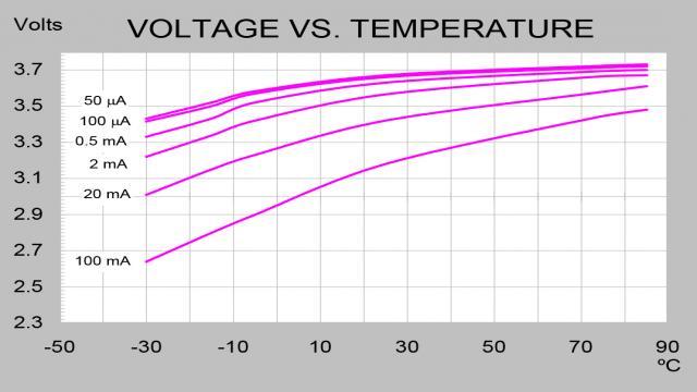图 1:锂亚硫酰氯电池的电压和容量随温度和电流的变化 (数据来源:Tariran 公司)