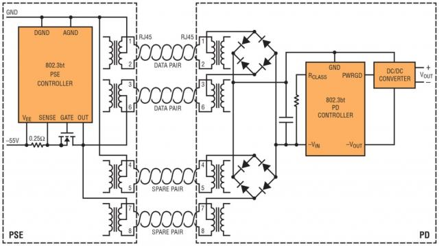 图 1:IEEE 802.3bt PSE-PD 链路的典型方框图