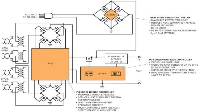 图 2:具辅助输入的高效率 IEEE 802.3bt 单特征 PD 接口的简化方框图