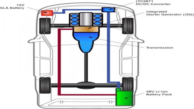 图 2:LTC3871 典型应用方框图