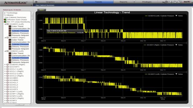 图 3:用软件分析工具预测有毒气体使用量  ─  实时气体使用量读数通过无线网络发送到工厂软件系统,该系统预测气体补充时间表,并帮助进行产能规划。