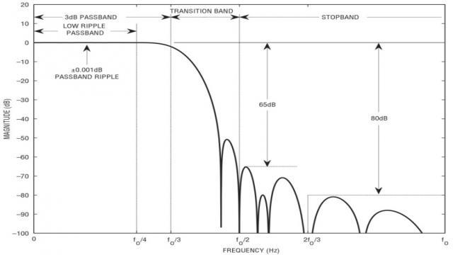 图 2:LTC2512-24 数字滤波器之频率响应的幅度。fO = fSMPL/DF