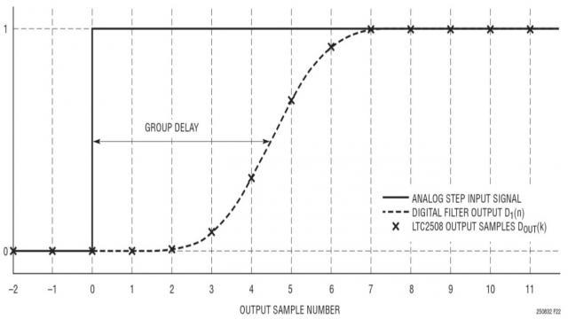 图 1:LTC2508-32 的阶跃响应