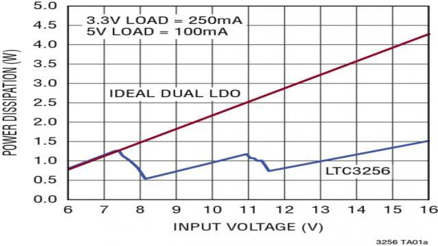 图 3:LTC3256 与双 LDO 的功耗特性比较