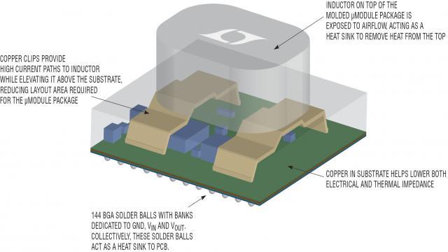 图 1:大功率 POL 稳压器模块用 3D (垂直) 封装技术升高了电感器,并使电感器裸露于气流中作为散热器使用。DC/DC 电路安装在电感器之下的衬底上,因此最大限度减小了所需占用的 PCB 面积,同时提高了热性能。