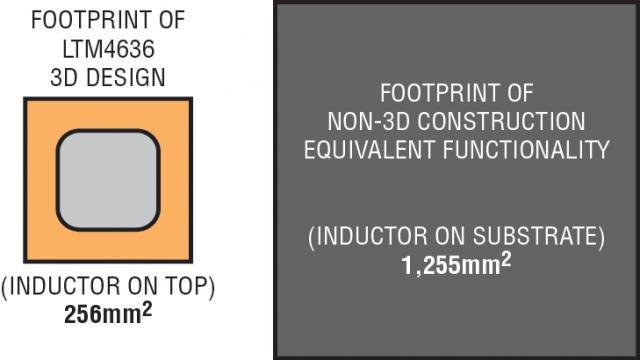 图 2:LTM4636 的叠置电感器同时作为散热器,该器件作为一个完整的 POL 解决方案,以很小的占板面积实现了令人印象深刻的热性能。