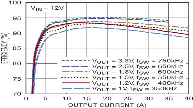图 6:在各种输出电压时的高 DC/DC 转换效率