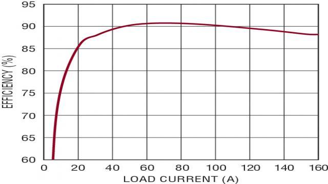 图 9:提供 140W 功率的 4 个 µModule 稳压器的效率
