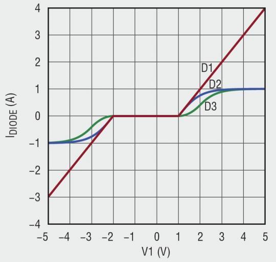 idealdiodewaveform