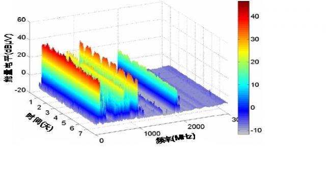 RF社区-频谱