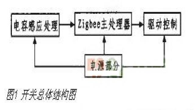 该控制开关的总体结构图如图l所示