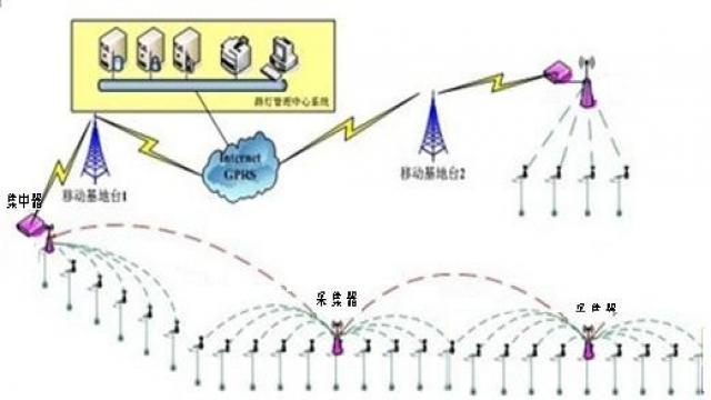 图1:路灯控制系统拓扑图 该系统集无线通讯技术、自动化控制技术、传感器技术、WSN组网技术、软件技术、数据库技术和地理信息技术于一体,为城市路灯照明系统的新建或改造升级提供稳定、可靠、低成本的实施方案。系统主要包括: Ø 终端控制节点 Ø 采集器 Ø 集中器 Ø 控制中心 Ø 手持设备 3.