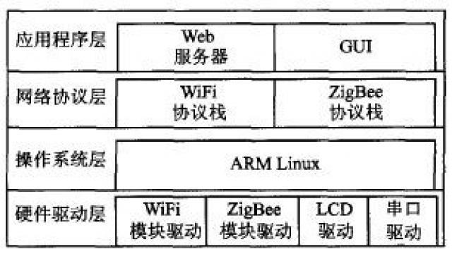 基于ZigBee和WiFi的双模网关设计方案