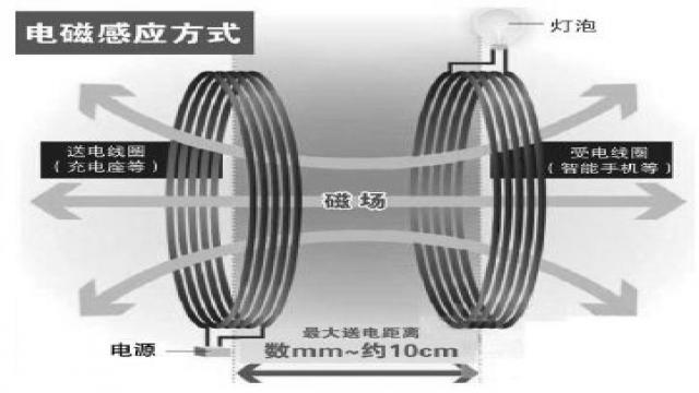 电磁感应式无线充电 解析电动汽车无线充电技术:争议中发展前景无限