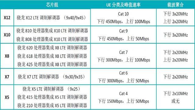 RF社区-LTE