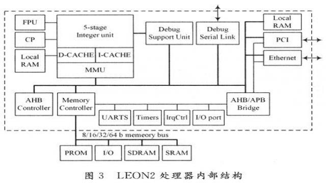 FPGA  Simulation