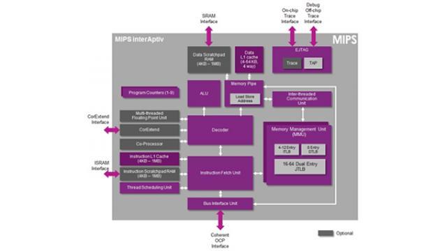 MIPS CPU 50%