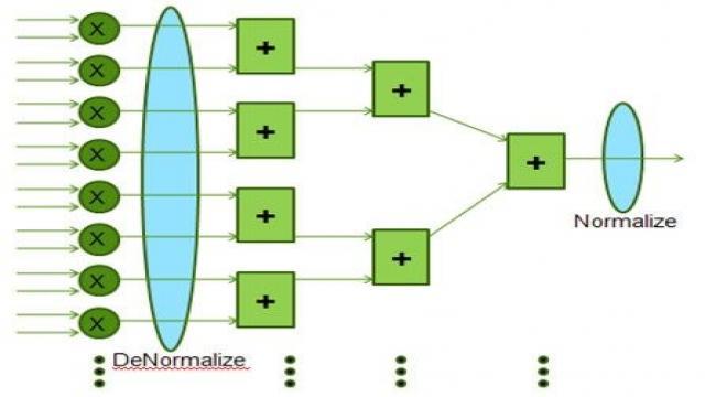 在很多线性代数算法中,矢量点乘(图3)是占用大量flop/s的底层运算