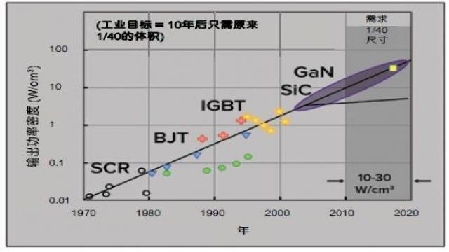 GaN超越硅的优势正变得越来越明显吗?