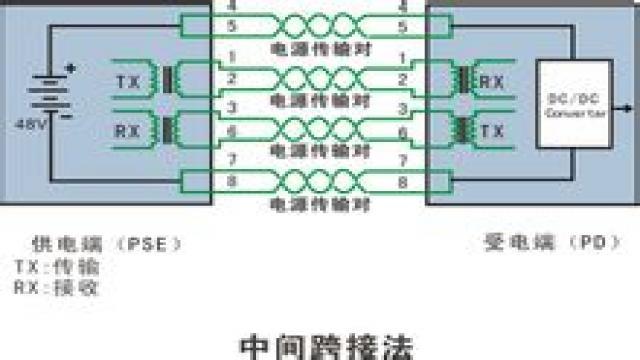 可以通过网线给网络终端设备供电,midspan pse(中跨供电设备)是一个