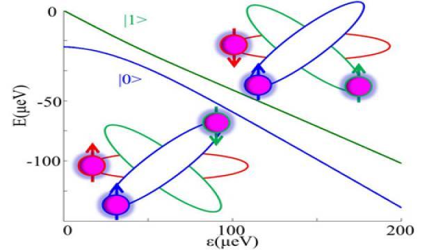 能级结构及电子轨道填充示意图