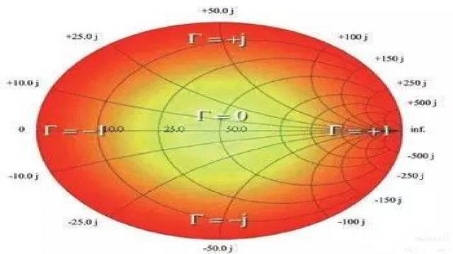 史密斯Γ坐标图