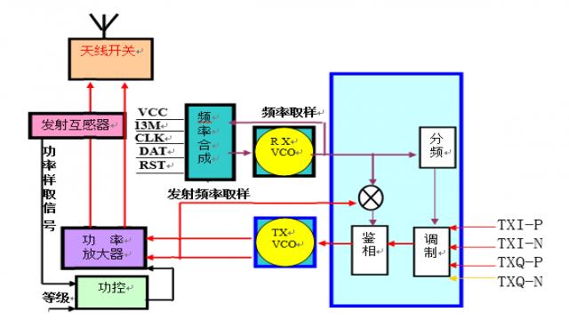 gsm手机电路基本结构方框图