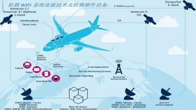 国内外机载wifi技术一览-技术文章-rf技术社区