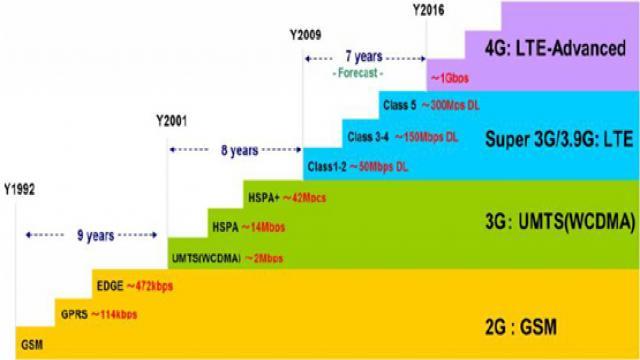 手机等终端的射频器件主要包括PA 芯片、滤波器、射频开关、天线。天线是目前国产化率最高的细分领域,信维通信、硕贝德等在终端天线领域已经达到全球领先水平,产品已经进入苹果、微软等国际巨头供应链体系。国产PA 芯片在2G、3G、WiFi、NFC 等通信系统中已经实现了大批量出货销售,而在4G PA 芯片领域,国内厂商还处于客户认证及商业谈判阶段。射频滤波器及射频开关的国产化率相对较低,国内厂商的产品主要集中在军用无线通信系统中,在手机等消费电子产品中的应用较少。我国是全球最大的手机生产基地,同时华为、viv