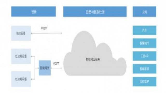 国内物联网开放平台分析和盘点