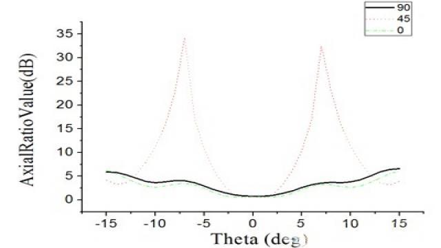 (a)左旋圆极化轴比