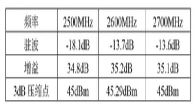 表 2 S 参数和 3dB 压缩点测试结果