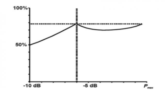 图 3 Doherty 漏级效率曲线图
