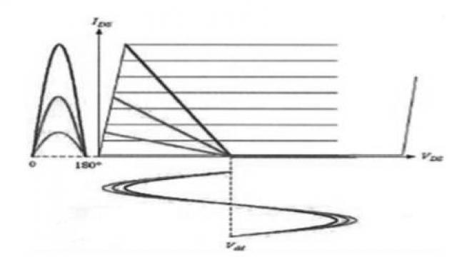 图 2 有源负载调制曲线图